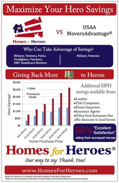 Homes For Heroes offers savings to all military and veterans, educators, firefighters, EMTs and first responders, and health care professionals!