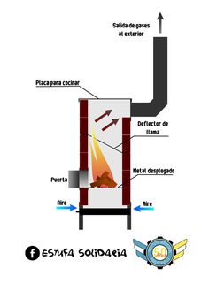 estufa, leña Furnace Heater, Wood Burner Stove, Tiny House Layout, Stove Oven, Rocket Stoves, Wood Fireplace, Metal Fabrication, Backyard Projects, Barbacoa