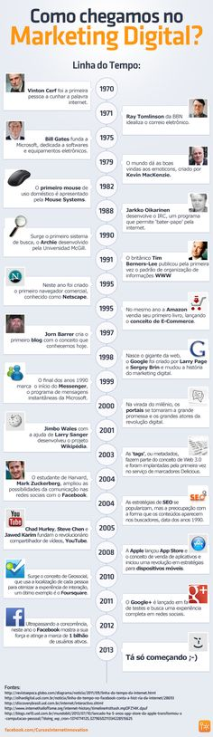 História do Marketing Digital  Infográfico: http://agenciast.com.br/historia-do-marketing-digital/