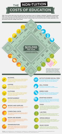 The-non-tuition-costs-of-college-education-infographic so espensive College Costs, College Planning, College Hacks, College Life, College Success, Average College Tuition, College Essay, Dorm Life, High School Counseling