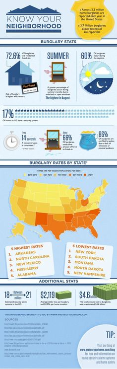 burglary statistics infographic | Home Security ...