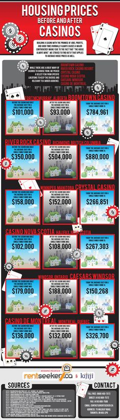 Check out this INFOGRAPHICS showing Housing Prices before & after cities with Casino's. Presented by http://www.RentSeeker.ca & http://www.Kijiji.ca.