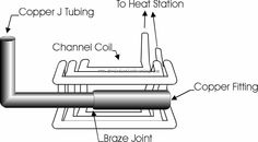 Induction Brazing Copper