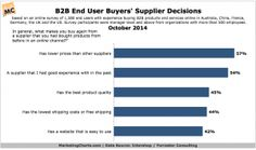 IntershopForrester-B2B-End-User-Buyers-Supplier-Decisions-Oct2014