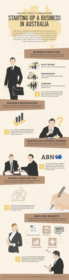 Read this detailed infographic from Alliance Accounting if you plan on setting up your own business Down Under.