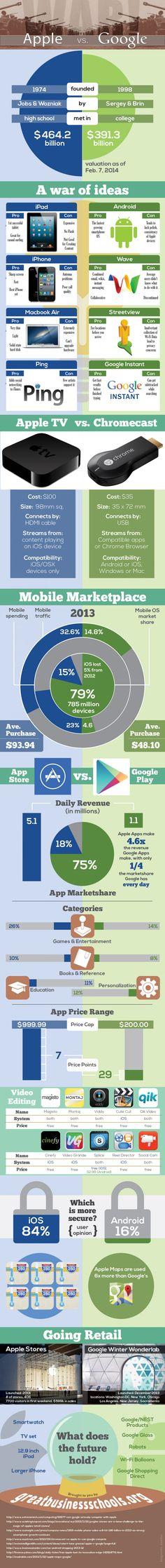 Google vs. Apple Infographic - Best Infographics