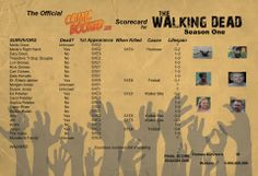 Season One Scorecard - The Walking Dead
