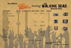 Season One Scorecard - The Walking Dead