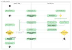 UML Activity Diagram - Catalogue creation process