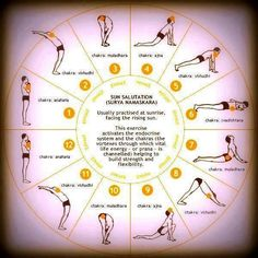 Sun Salutation has been practiced in India for years and it has enormous health benefits. There are 12 different poses that you complete in two consecutive sets. It is also contributes to the healthy function of the thyroid, parathyroid and pituitary glands. Regular practice of Surya Namaskar is also known to ease stress, heighten concentration, and is wonderful for aiding relaxation and sleep