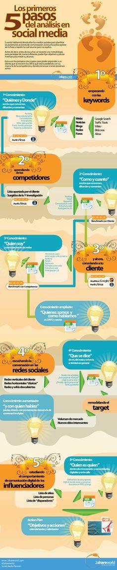 Los primeros 5 pasos del análisis del Social Media #infografia #infographic #socialmedia