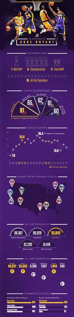 20 Seasons of Kobe Bryant #infographic. Topic: basketball, nba