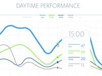 Daytime performance chart designed by Boris Juhl for melting elements. Chart Design, January 2016, Graph Design
