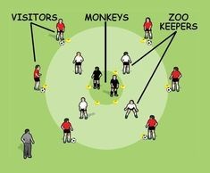 This works on accuracy and weight of passing, control, first touch, anticipating and intercepting passes. Soccer Training Program, Soccer Coaching, Training Programs, Fun Soccer Games, Soccer Drills, Rugby Workout, Zoo Keeper, Monkeys, It Works