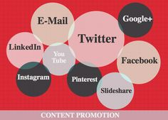 Social Media and other platforms for promoting content Mail Marketing, Content Marketing, Facebook Instagram, Platforms, Promotion, Ivory, Social Media, How To Plan, Digital