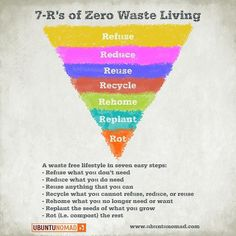 Zero Waste Pyramid - there are 7 R's to going to reduce our footprint upon the earth. Challenge yourself and go zero waste today for the planet. Zero Waste, Reduce Waste, 5 Rs, Recycling, Save Our Earth, Reduce Reuse Recycle, Upcycle, Carbon Footprint, Green Life
