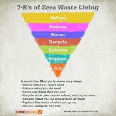 Co je zásadou životního stylu bez odpadu?