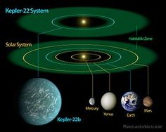 Kepler-22b is an extrasolar planet orbiting G-type star Kepler-22. It is located about 600 light years from Earth in the constellation of Cygnus. It was discovered by NASA's Kepler Space Telescope in 2011 and was the first known transiting planet to orbit within the habitable zone of a Sun-like star.