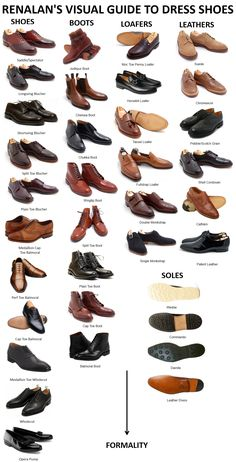 Men Types Of Shoes Encyclopedia for characters