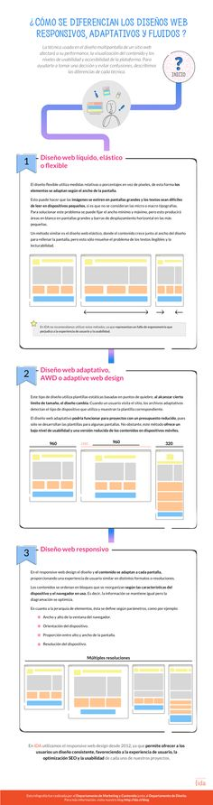 DISEÑO WEB RESPONSIVE VS ADAPTATIVO VS FLUIDO #INFOGRAFIA #INFOGRAPHIC #DESIGN