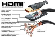 This image shows all of the parts of an HDMI cable. We use these types of cables (and many others) in the studio to connect all of our equipment. Electronics Basics, Electronics Components, Electronics Projects, Linux, Electronic Engineering, Electrical Engineering, Power Engineering, Electronic Circuit, Electrical Wiring