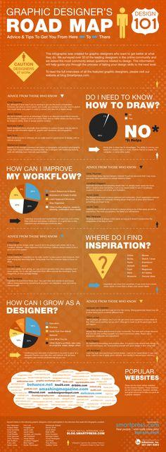 Graphic Designer's Road Map - Design 101 | Infographic