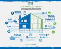 Infographic: Home Ownership in America
