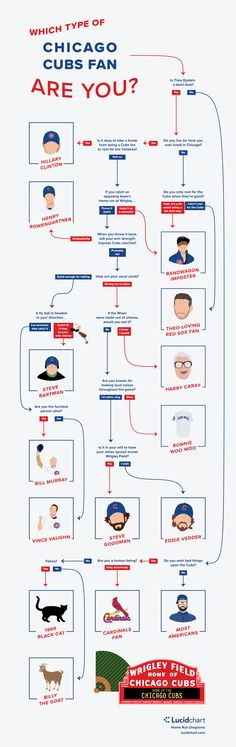 The Chicago Cubs are going to the World Series, so now you need to ask yourself: Which type of Chicago Cubs fan are you? Follow this flowchart to find out, whether you've been cheering the Lovable Losers since the Curse of the Billy Goat, or just hopped on the bandwagon.