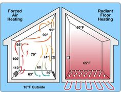 Did You Know Electric Tankless Water Heaters Are Great For Radiant/Floor Heating? - Eccotemp.com