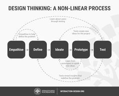 Stage 2 in the Design Thinking Process: Define the Problem and Interpret the Results   Interaction Design Foundation