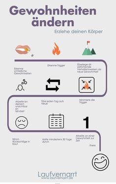 Gewohnheiten nachhaltig verändern - mit neuen Gewohnheiten zu einem besseren Lebensstil!