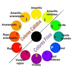 Color wheel - select any 4 adjacent colors Spanish Posters, Color Palette Challenge, Elements Of Design, Comfort Colors, Teaching Spanish, Colour Board, Cool Hair Color, Art Plastique, Color Theory