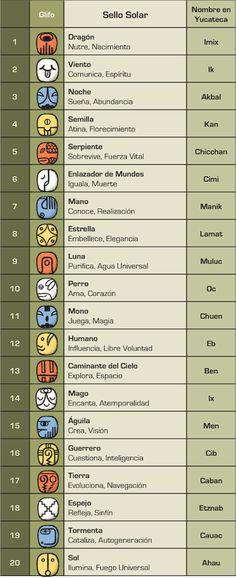 for animals latinoamerica Aztec Symbols, Celtic Symbols, Mayan Glyphs, Art Chicano, Alphabet, Astrology Chart, Mesoamerican, Aztec Art, Mythology