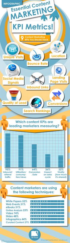 Essential Content Marketing KPI Metrics #infographics