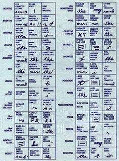 Handwriting Analysis Card (iii)