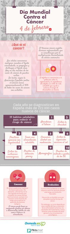 Día Mundial contra el cáncer #infografia