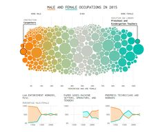 Male and Female Jobs Since Mid in Data Visualization Best Practices Information Visualization, Data Visualization, Dashboard Design, Ui Design, Annual Report Design, Pin On, Information Design, Best Practice, Dashboards
