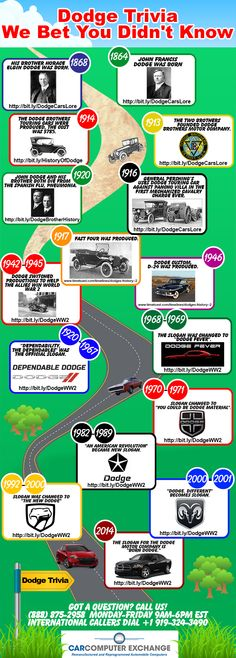 Did you know that the brothers who founded Dodge Motor Company both died in the same year from the Spanish Flu as one another? Well, it's true. Come check out a cool infographic that shares some other shocking information about the company who made your Dodge. #infographic