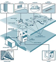 Maintaining Clean Air Ducts