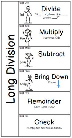 Long Division Interactive Notebook on TPT Check out the multi-digit multiplication version: www. Math Strategies, Math Resources, Long Division Strategies, Long Division Activities, Teaching Long Division, Math Tips, Math Notebooks, Interactive Notebooks, Math Cheat Sheet