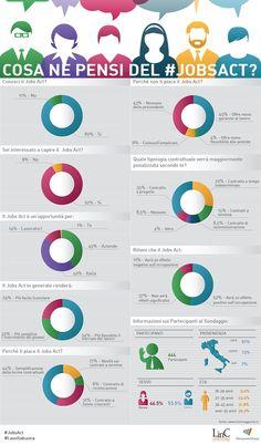 Sondaggio di ManpowerGroup sul #JobsAct: piace, ma è poco chiaro