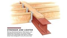 Steel With Wood Framing? - Fine Homebuilding Steel With Wood Framing? Steel Beams, Wood Steel, Wood Beams, Steel Frame Construction, General Construction, Building Foundation, Timber Structure, Floor Framing, Diy Wood Projects
