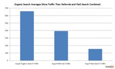 If your site is not within the first 10 listings on Google during a search than you are in bib trouble as the drop off on clicks drops over 90%. You might think buying keywords is the answer but that does not always lead to clicks as web surfing consumers are becoming more savvy about paid ads versus organic search results.