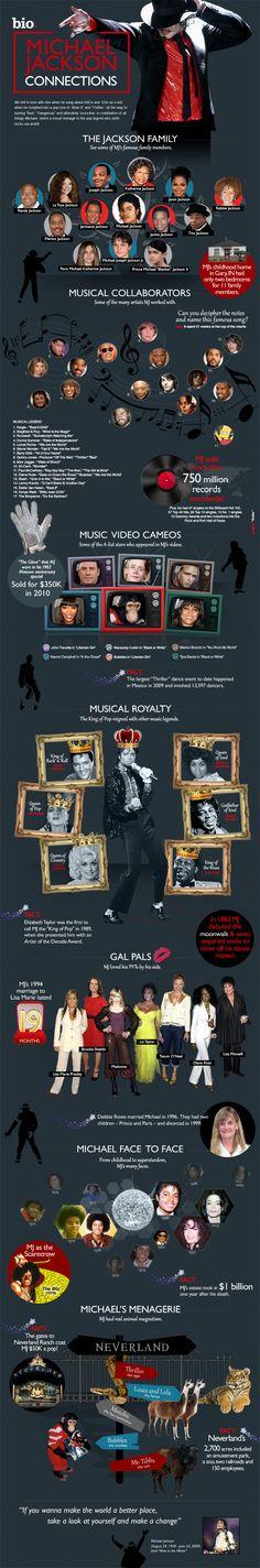 Happy Birthday Michael! #Michael #Jackson #infographic