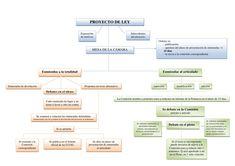 Procedimiento y Aprobación de Leyes Law School, Mental Map, Maps, Criminal Law, Nursing Assistant
