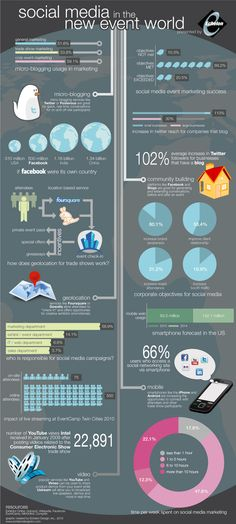 social media in the new event world infographic