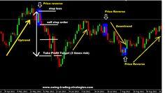 Railroad Tracks Forex Trading Strategy