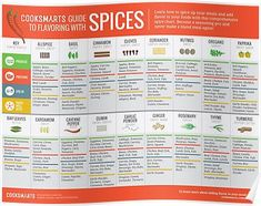 Enhance the flavors of your food without salt! Here is a fabulous guide to flavoring with spices from Cook Smarts Spice Blends, Spice Mixes, Spice Chart, Cooking Tips, Cooking Recipes, Budget Cooking, Budget Meals, Cooking Herbs, Cooking Bacon