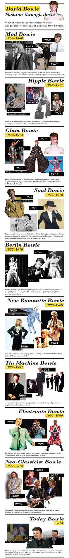 David Bowie: Fashion Through the Ages