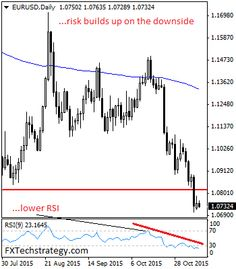 EURUSD - Vulnerable To Weakness Under The 1.0805/07 - http://www.fxnewscall.com/eurusd-vulnerable-to-weakness-under-the-1-080507/1927092/